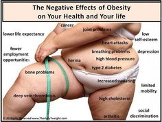 Negative Effects of Obesity on your life and body