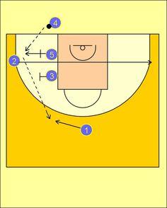 Pick'n'Roll. Baloncesto; táctica y entrenamiento.: Jugada de Fondo BC Khimki Moscow Region
