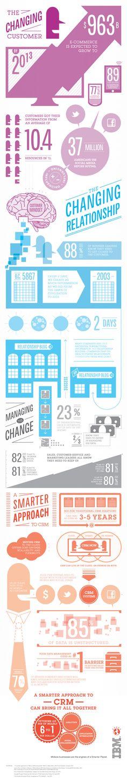 http://www.ibm.com/midmarket/common/img/content/CRM_infographic_051612.jpg