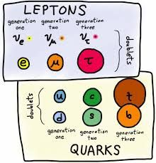 Image result for Leptons