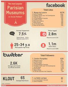 Infographie : Les musées parisiens sur les réseaux sociaux