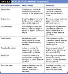Freud Defense Mechanisms Chart | Defense mechanism examples