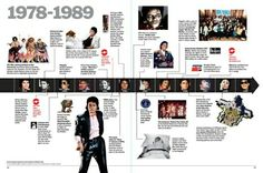 Timeline layout - History in a Year Yearbook Pages, Yearbook Spreads, Yearbook Covers, Yearbook Layouts, Yearbook Design, Yearbook Theme, Yearbook Staff, Newspaper Layout, Newspaper Design
