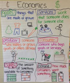 Economics anchor chart to help elementary students understand goods & services, producer & consumer, & supply & demand.