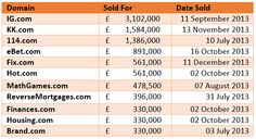 Premium domain names and how much they sold for