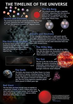Universe - in the first second the temperature fell to 10 thousand million degrees. In the next one and a half minutes the temperature dropped 9 thousand million degrees. Protons and neutrons combined to produce helium and hydrogen as universal nuclear reactions. This stopped after 3 minutes when there was not enough heat present to sustain reactions.