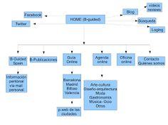 Resultado de imagen de arquitectura pag web