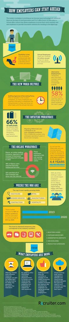 The Face of Today's Ever-changing Workplace [Infographic]