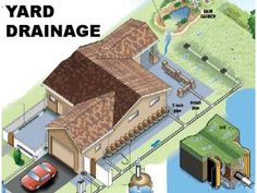 Collect or drain? Ways to handle water on your property - The Orange County…