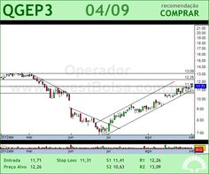 QGEP PART - QGEP3 - 04/09/2012 #QGEP3 #analises #bovespa