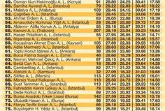 Türkiye'nin En Başarılı Liseleri