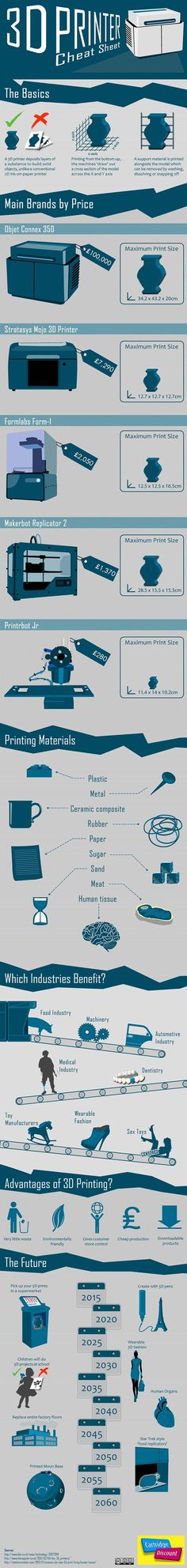 3D Printer Cheat Sheet [infographic]