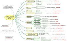 Mappa concettuale sui COMPLEMENTI INDIRETTI : complemento di specificazione, di termine, di causa, di modo, ecc.        STAMPARE LA MAPPA:  ...