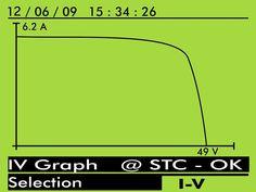 SOLAR IV muestra de pantalla con Curva I-V correcta.  En la medida de las características I-V, el SOLAR I-V gestiona una base de datos interna de los módulos configurable en cualquier momento por el usuario sea a través del programa de gestión o directamente a través de la interfaz del instrumento