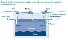 Diagram of your typical single-compartment #SepticTank with ground-level inspection risers and screen (EPA). Septic Tank Ownership Tips for SepticSmart Week  by Hiller on September 23, 2016  Please follow and like us:YouTubePinterestFacebookGoogle+TwitterLinkedInInstagram septic tank system - be septic smart  Did you know that September 19-23 marks the end EPA's SepticSmart Week? If you are a homeowner that owns a septic tank, this outreach is for you. #SepticSmart #Septic #plumbing