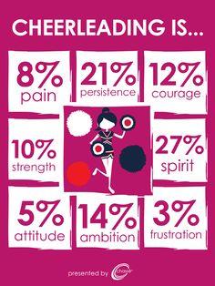 Cheer Infograph