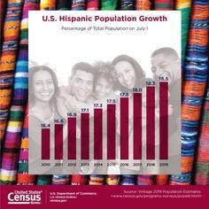 Hispanic Heritage Month 2020 Irish American, African American History, American Indians, Hispanic Heritage Month, Public Information, 4th Anniversary, How To Speak Spanish, Veterans Day, Women In History