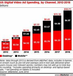 US Digital Video Ad Spending, by Channel, 2012-2018 (billions)