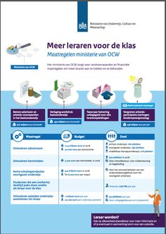Infographics, Education, Infographic, Onderwijs, Learning, Info Graphics, Visual Schedules