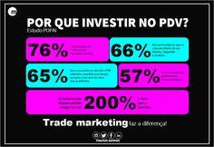 Por que investir no PDV?