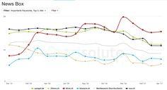 Wie blick.ch in der Google-News-Box die sichtbarste News-Seite in der Schweiz wurde
