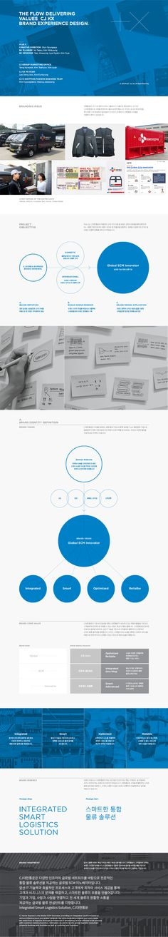 +X, shinDsoul : 네이버 블로그 Ui Portfolio, Portfolio Samples, Ppt Design, Layout Design, Branding Design, Ppt Template, Templates, Design Reference, Visual Identity