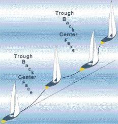 Sail Trim - catalao.cml Sailing Terms, Sailing Lessons, Boat Navigation, Boating Tips, Set Sail, Sailboats, Bra Styles, Common Sense, Denial
