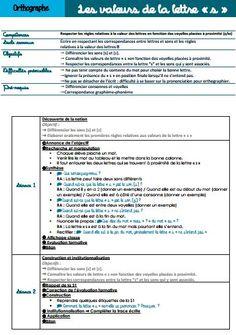 """Séquence CE1 - Les valeurs de la lettre """"s"""" - Cartableliberty"""