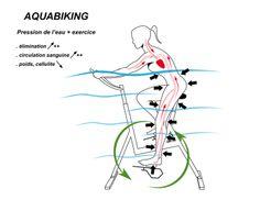 Sport : Tout sur l'aquabiking