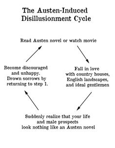 The Austen-Induced Disillusionment Cycle.