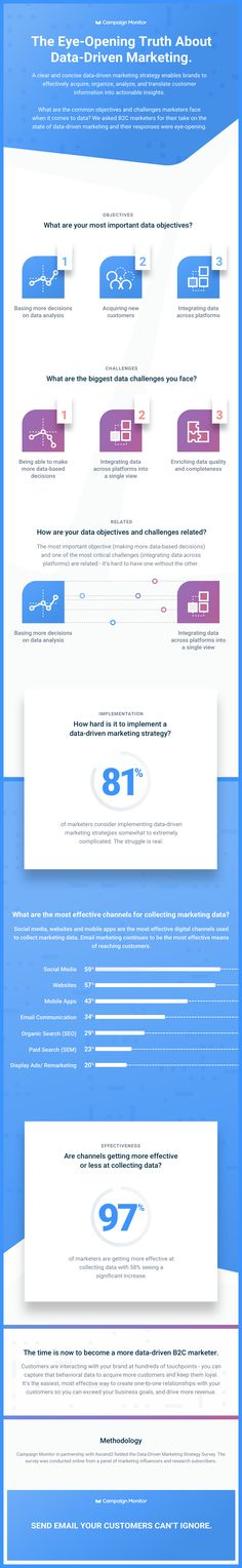 The Eye-Opening Truth About Data-Driven Marketing - Infographic