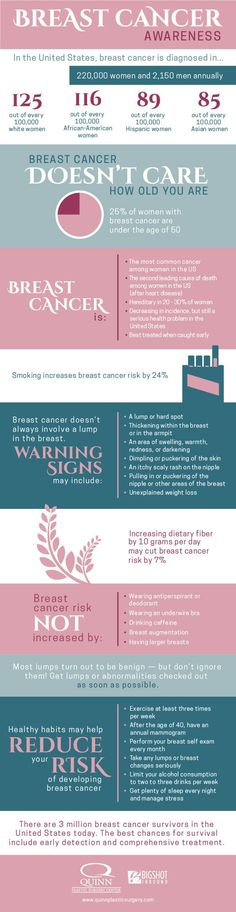 Breast cancer is one of the most common cancers in the United States affecting