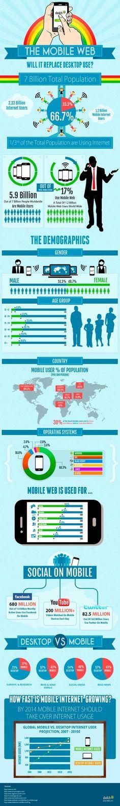La web será #móvil o no será. #Infografía