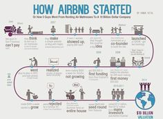 Start-Up Story of AIRBNB