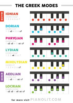 Music Theory Piano, Music Theory Lessons, Singing Lessons, Piano Music, Teaching Orchestra, Piano Teaching, Music Basics, Keyboard Lessons, Music Chords