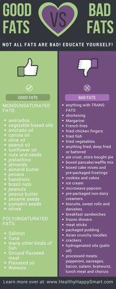Good fats vs Bad Fats. Educate yourself on healthy fats vs unhealthy fats. Dont be afraid to have fats in your diet!