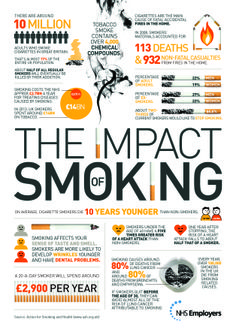 The impact of smoking infographic highlighting the impact smoking has on the UK (via NHS Employers) Health Advice, Health Care, Quit Smoking Motivation, Staying Safe Online, Smoking Effects, Smoking Cessation, Healthy Living Tips, Health And Wellbeing, Embedded Image Permalink
