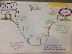 The pit At the bottom is where the teacher and friends can help Co Teaching, Primary Teaching, Primary Education, Teaching English, Teaching Ideas, Growth Mindset Display, Growth Mindset Classroom, Coping Skills, Social Skills
