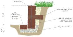 Jak zrobić dom ?: Sposób na skarpę w ogrodzie