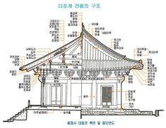 사찰 건물의 구조와 명칭 Ancient Chinese Architecture, Asian Architecture, Interior Architecture, Interior And Exterior, Interior Design, 3d Building, Building Design, Pagoda Temple, Architectural Pattern