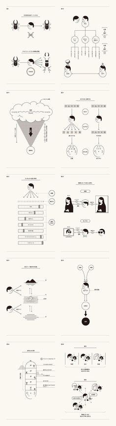 Line Quality, Graphic Elements, Typography Layout Design, Web Design, Book Design, Design Trends, Diagram Design, Chart Design, Information Visualization, Data Visualization, Plakat Design