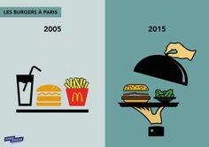 Dix choses qui ont bien changé en dix ans !