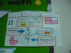 Mrs. Patton's Patch: Math Anchor Charts from the Year