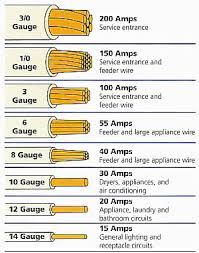 de0eeeb11ad8608bc4834a64ab5cb19d gauges charts mm gauge wire sizes awg mcm home renovation ideas dd15 mcm wiring diagram at gsmx.co
