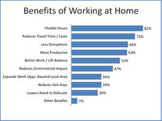There are many benefits of working at home both for the employee and employer. Both can save money, and possibly get more productivity.    Best   way to  earn online