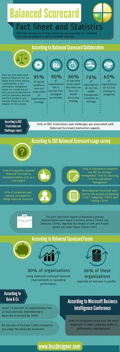 Balanced Scorecard Info Graphic