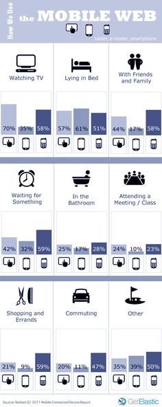 How Have Mobile Devices Redefined Media Consumption? #infographic ...