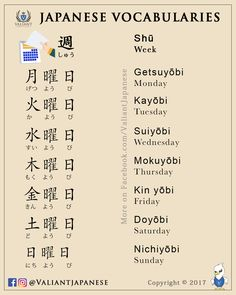 Japanese is a language spoken by more than 120 million people worldwide in countries including Japan, Brazil, Guam, Taiwan, and on the American island of Hawaii. Japanese is a language comprised of characters completely different from Japanese Verbs, Japanese Phrases, Study Japanese, Japanese Kanji, Japanese Culture, Learning Japanese, Learning Italian, Japanese Language School, Japanese Language Lessons