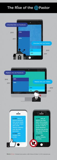 The Rise of the @Earl Rapp. Interested article and infographic about Pastors and Social Media in the Church.