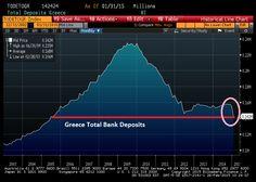 Total Deposits Greece